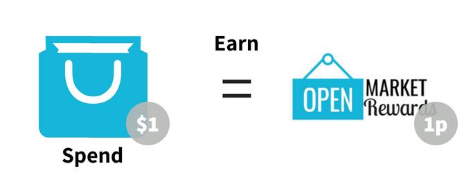 Open Market Rewards
