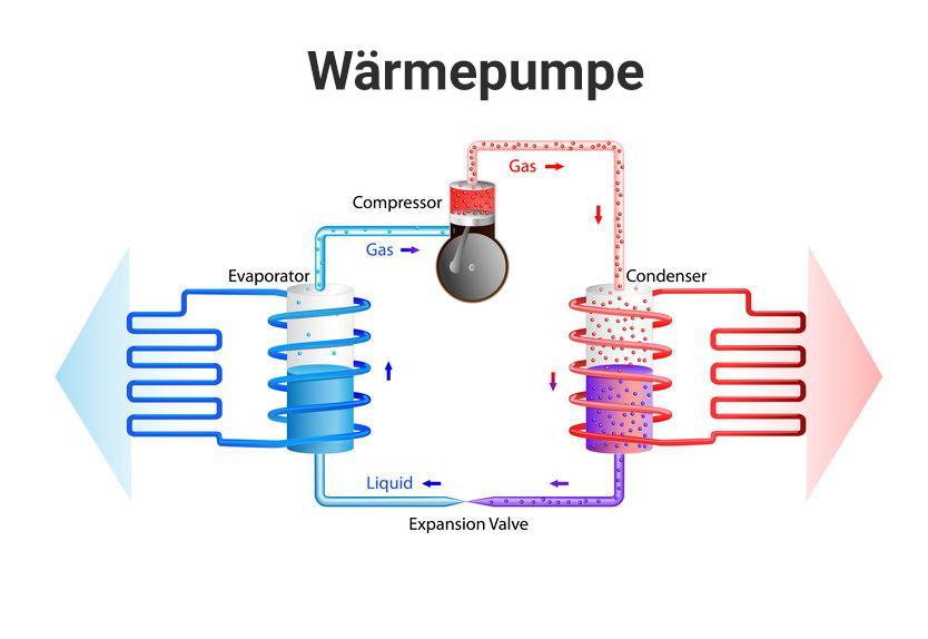 Kälteprozess einer Luftwärmepumpe