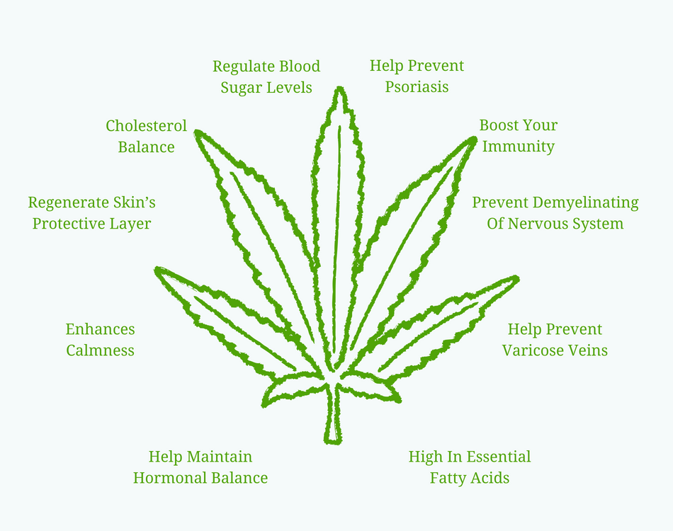 Hemp Extracts | Nature Approved