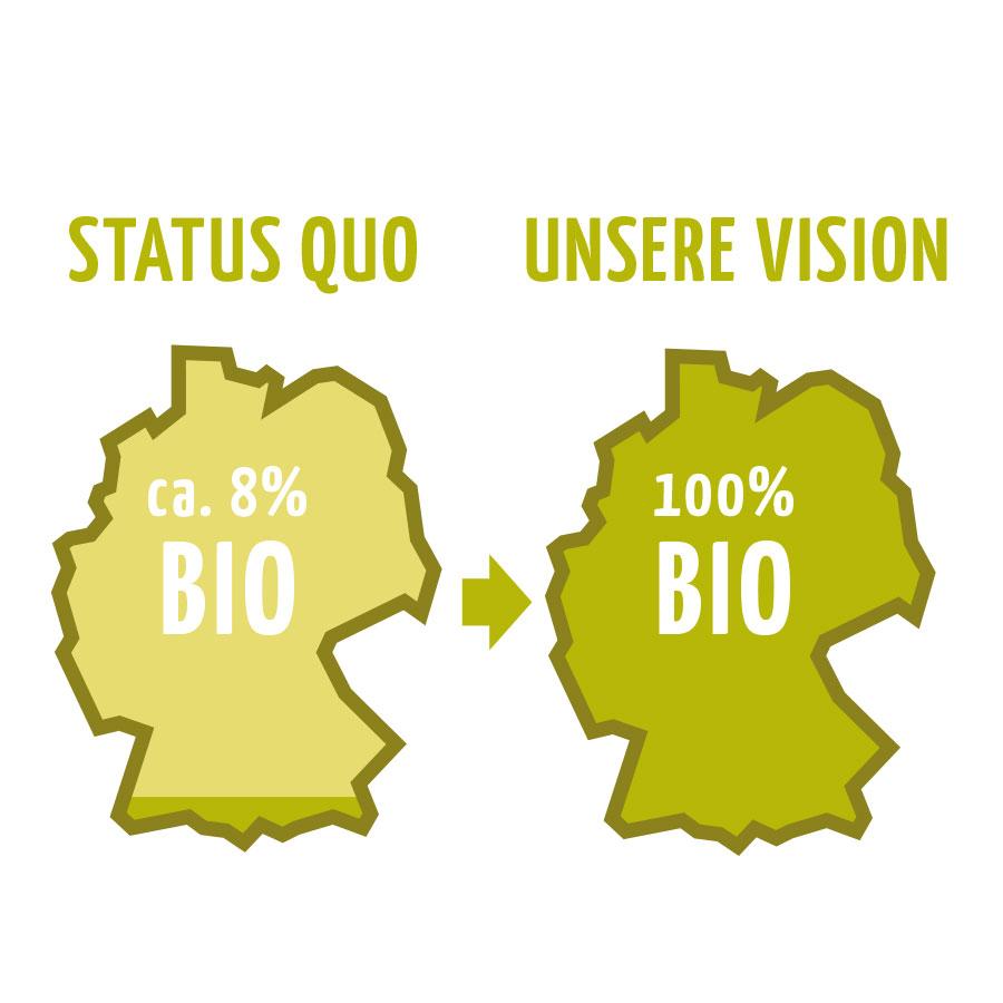 Die Vision von Feierabendglück: 100% Bio
