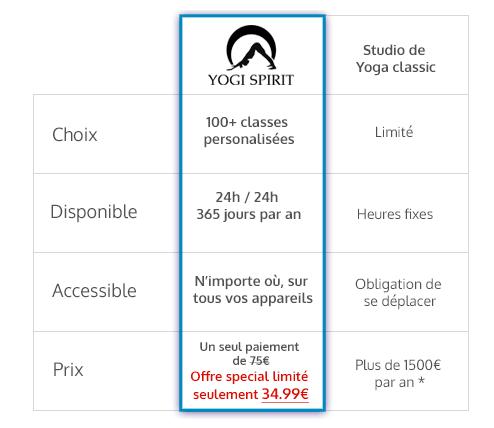 différence entre cours yoga studio physique et cours en ligne virtuel yogi spirit
