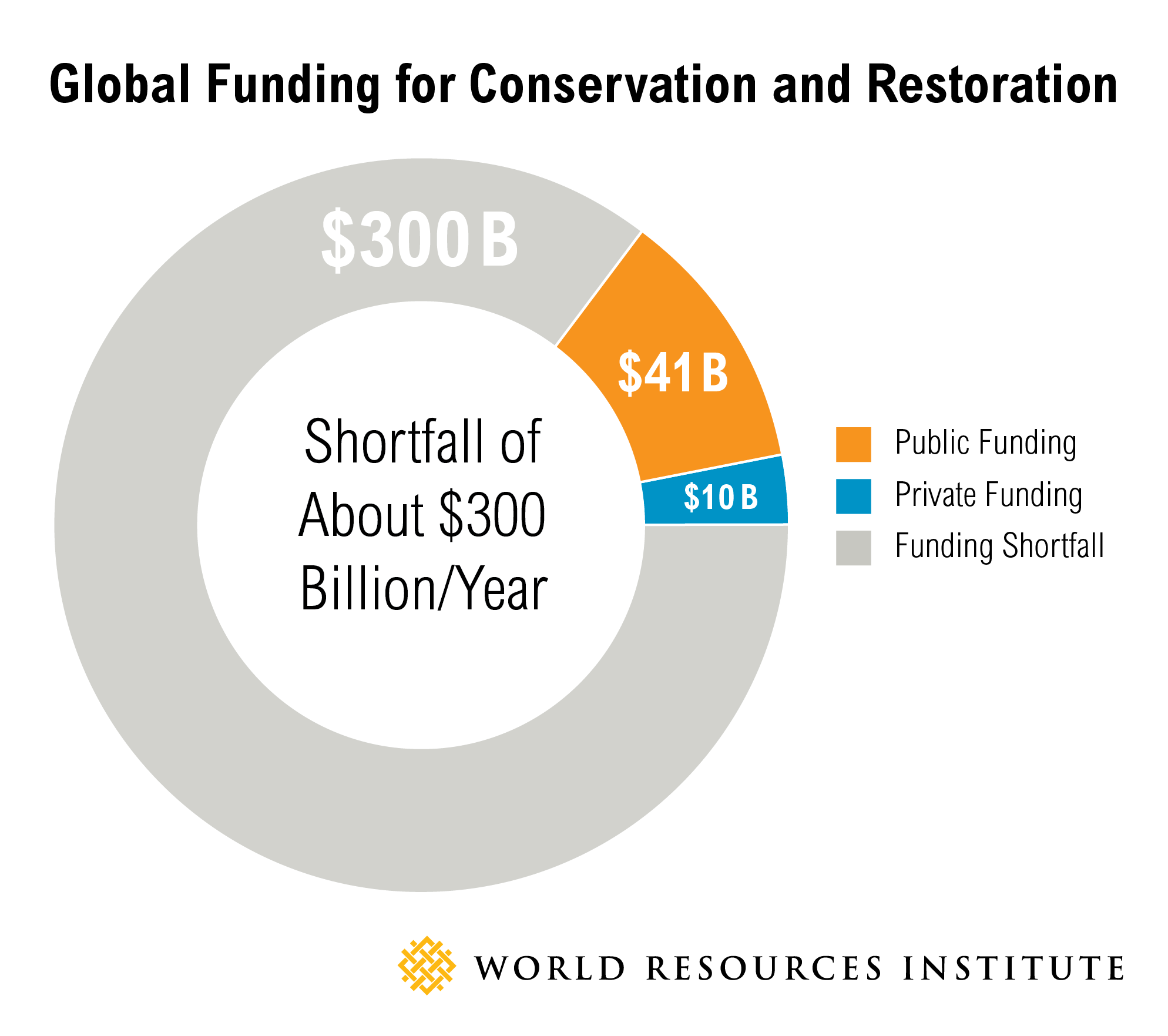 Conservation Funding Graphic