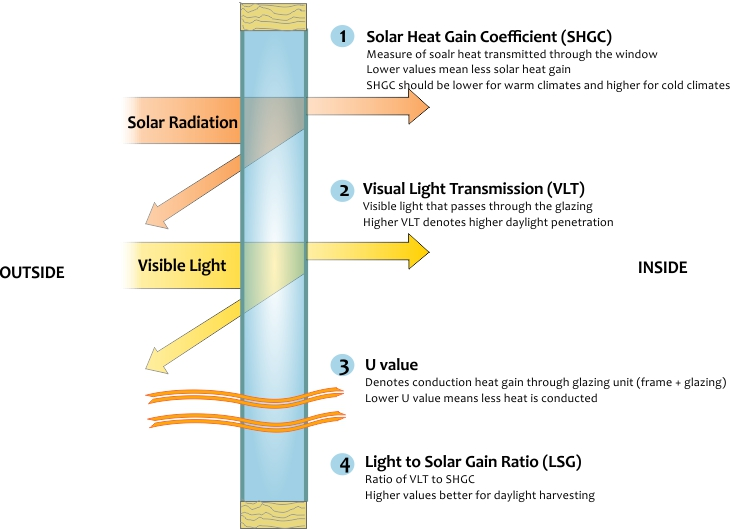 Heat Transfer through Glass