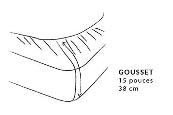 Taille d'un gousset