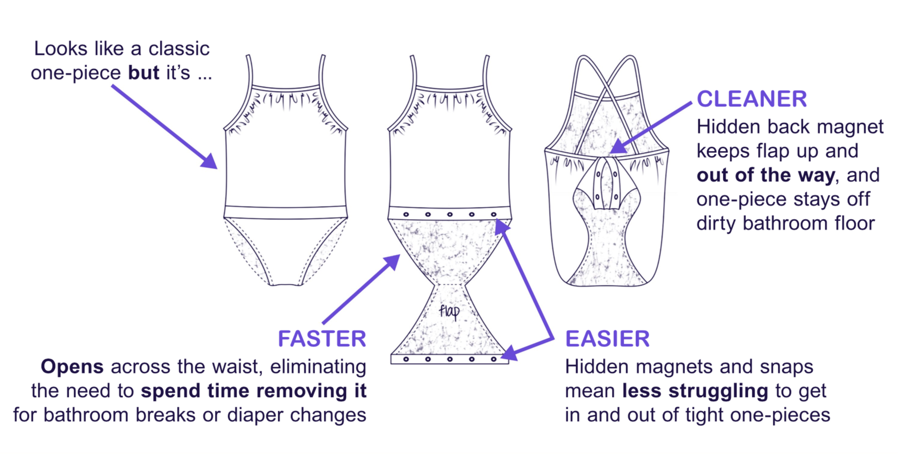 FASTEN Technology and Patented Design for One-Piece Swimsuits and Leotards
