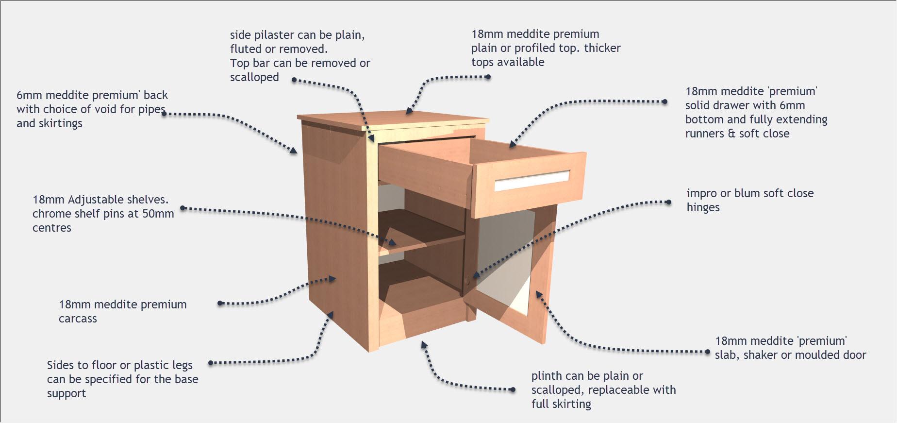 Mdf Construction Details The Cabinet Shop