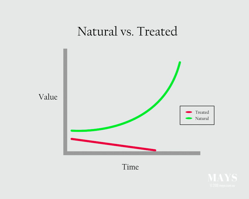 Graph showing value of natural jadeite increasing over time and treated jade losing value over time.