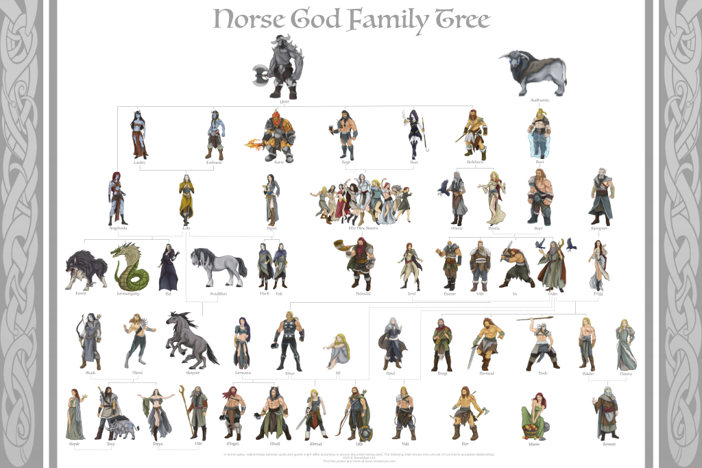 Norse God Family Tree Poster