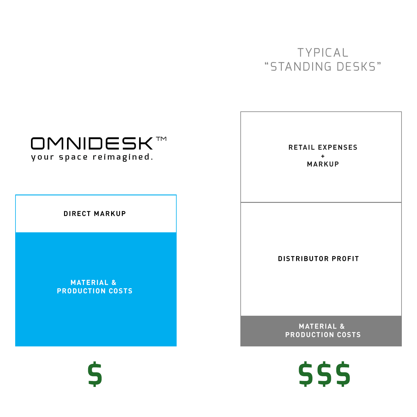 Omnidesk direct sales channel provides the best value for money for customers