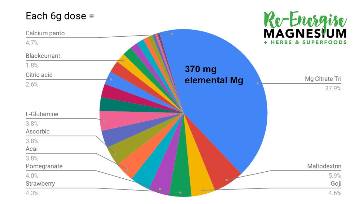 Re-Energise Magnesium