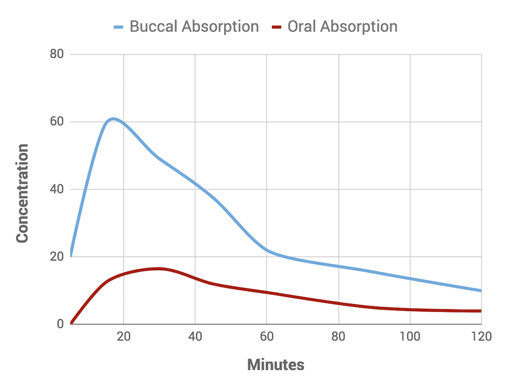 Buccal Absorption