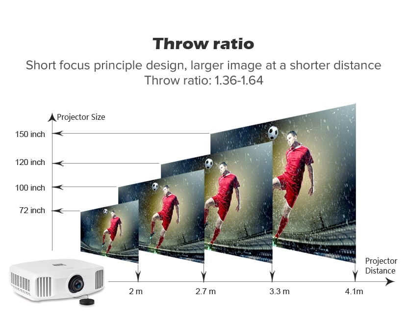 Short throw gaming projector in Ultra 4K