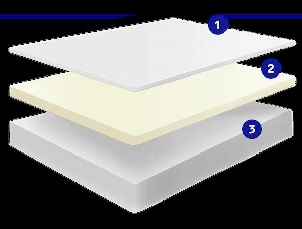 Sonno mattress layers illustration