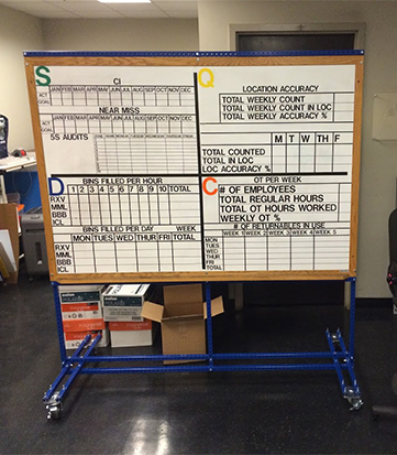 sqdc-safety quality delivery cost-board