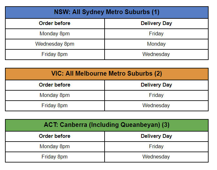 Sydney Delivery Areas NSW