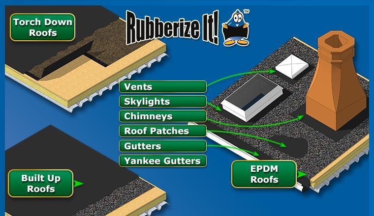 Roof applications with Dura-Rubber