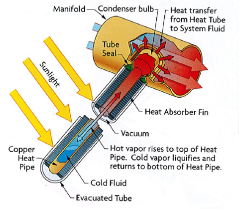 Vacuum Tube Header Main