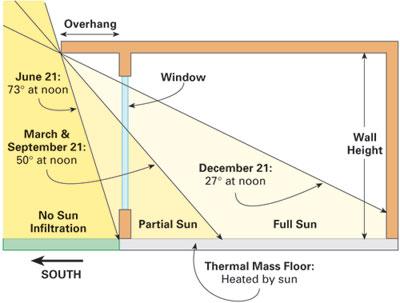 Overhang Fenestration