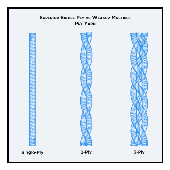 Superior single-ply vs weaker multiple-ply yarn